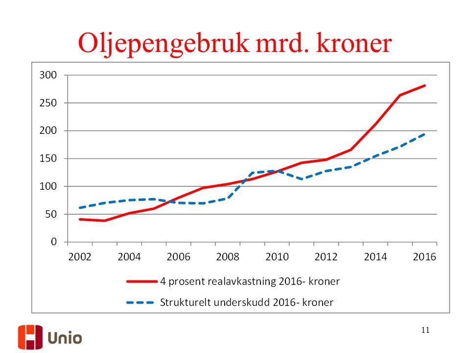 Oljepengebruk mrd. kroner 11