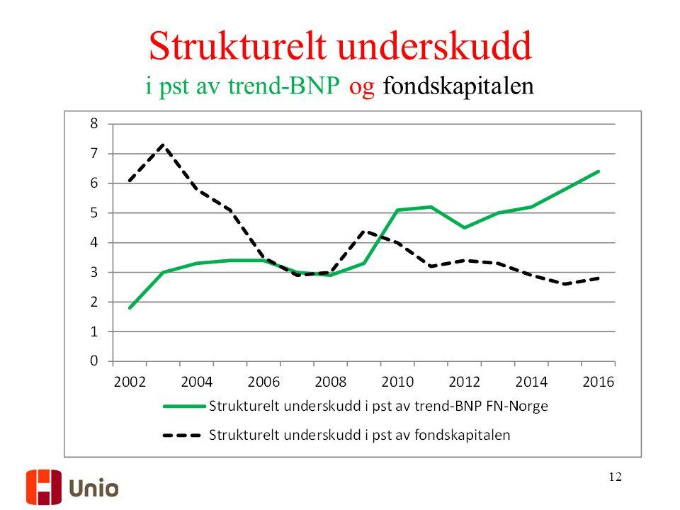 Strukturelt underskudd i pst av trend-BNP og fondskapitalen 12