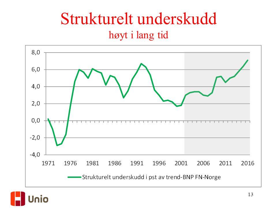 Strukturelt underskudd høyt i lang tid 13