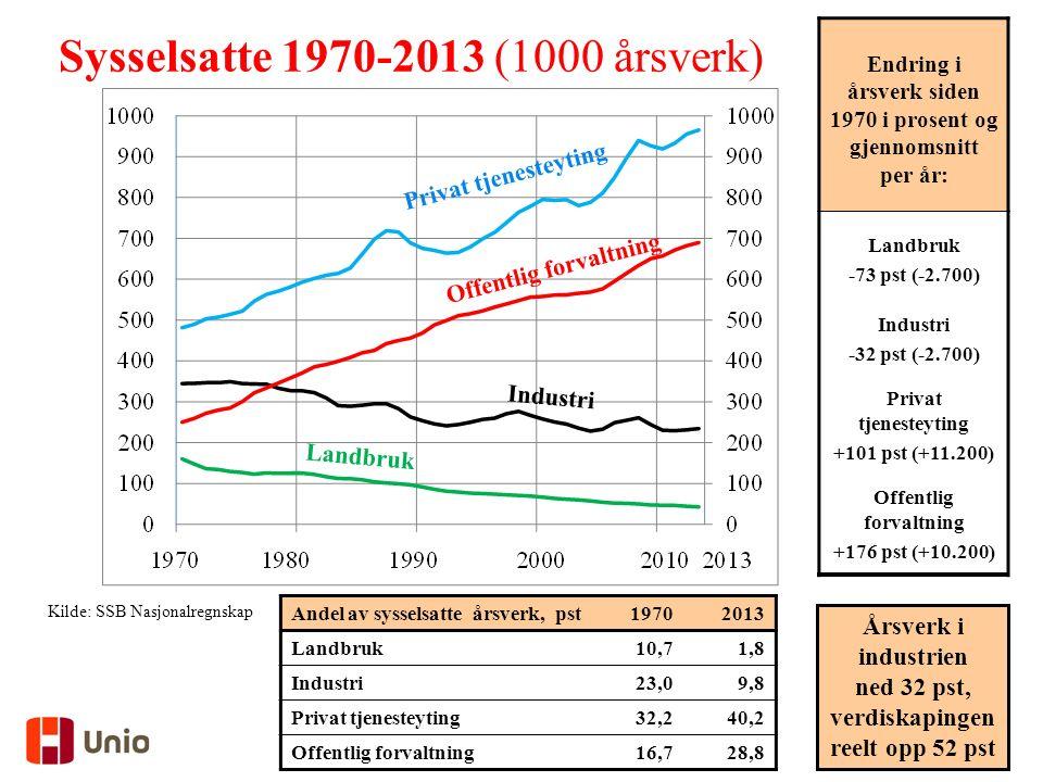 Kilde: SSB Nasjonalregnskap Andel av sysselsatte årsverk, pst19702013 Landbruk10,71,8 Industri23,09,8 Privat tjenesteyting32,240,2 Offentlig forvaltning16,728,8 Sysselsatte 1970-2013 (1000 årsverk) Endring i årsverk siden 1970 i prosent og gjennomsnitt per år: Landbruk -73 pst (-2.700) Industri -32 pst (-2.700) Privat tjenesteyting +101 pst (+11.200) Offentlig forvaltning +176 pst (+10.200) Årsverk i industrien ned 32 pst, verdiskapingen reelt opp 52 pst