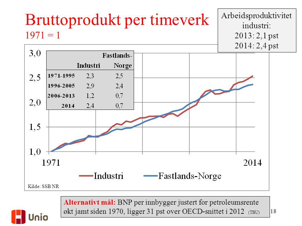 Bruttoprodukt per timeverk 1971 = 1 Arbeidsproduktivitet industri: 2013: 2,1 pst 2014: 2,4 pst Kilde: SSB NR 18 Alternativt mål: BNP per innbygger justert for petroleumsrente økt jamt siden 1970, ligger 31 pst over OECD-snittet i 2012 (TBU)