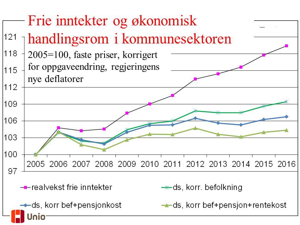 24 Realvekst 2005-2014, mrd. 2013-kr Frie inntekter og økonomisk handlingsrom i kommunesektoren 2005=100, faste priser, korrigert for oppgaveendring,