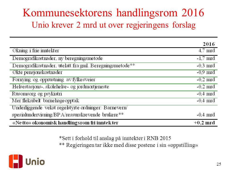 Kommunesektorens handlingsrom 2016 Unio krever 2 mrd ut over regjeringens forslag 25 *Sett i forhold til anslag på inntekter i RNB 2015 ** Regjeringen tar ikke med disse postene i sin «oppstilling»
