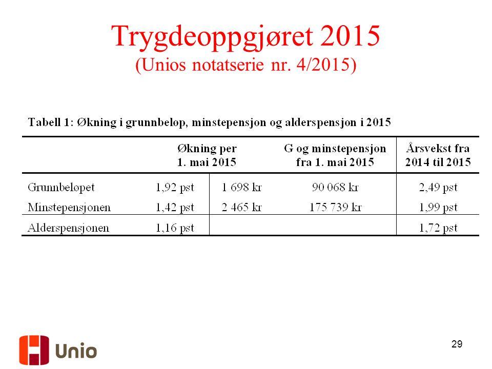 29 Trygdeoppgjøret 2015 (Unios notatserie nr. 4/2015)