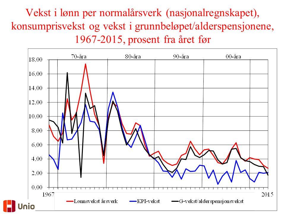 Vekst i lønn per normalårsverk (nasjonalregnskapet), konsumprisvekst og vekst i grunnbeløpet/alderspensjonene, 1967-2015, prosent fra året før
