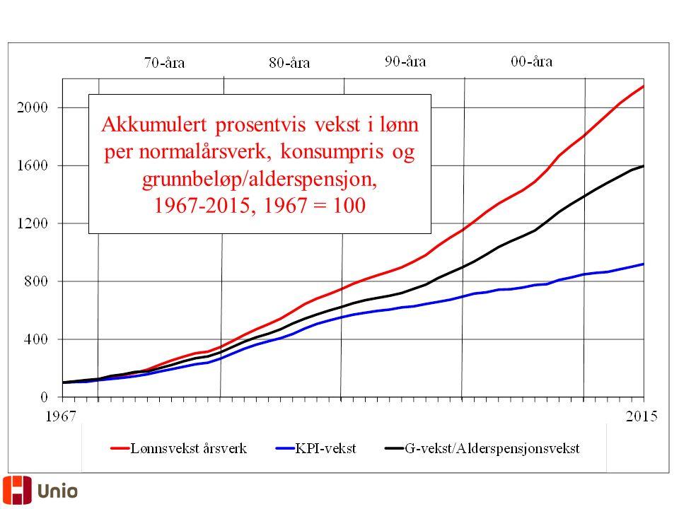 Akkumulert prosentvis vekst i lønn per normalårsverk, konsumpris og grunnbeløp/alderspensjon, 1967-2015, 1967 = 100