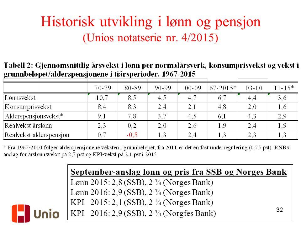 32 Historisk utvikling i lønn og pensjon (Unios notatserie nr. 4/2015) September-anslag lønn og pris fra SSB og Norges Bank Lønn 2015: 2,8 (SSB), 2 ¾