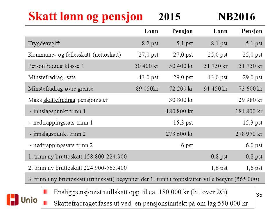 35 Skatt lønn og pensjon 2015 NB2016 LønnPensjonLønnPensjon Trygdeavgift8,2 pst5,1 pst8,1 pst5,1 pst Kommune- og fellesskatt (nettoskatt)27,0 pst 25,0