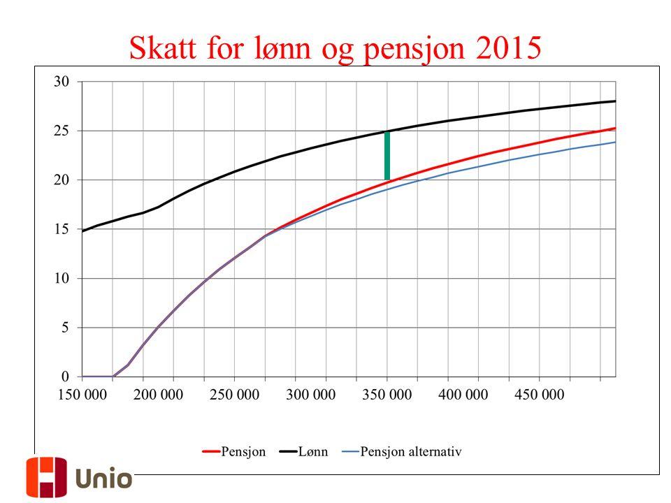 37 Skatt for lønn og pensjon 2015