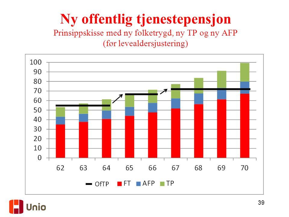 39 Ny offentlig tjenestepensjon Prinsippskisse med ny folketrygd, ny TP og ny AFP (før levealdersjustering)