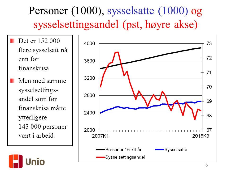 Personer (1000), sysselsatte (1000) og sysselsettingsandel (pst, høyre akse) 6 Det er 152 000 flere sysselsatt nå enn før finanskrisa Men med samme sysselsettings- andel som før finanskrisa måtte ytterligere 143 000 personer vært i arbeid