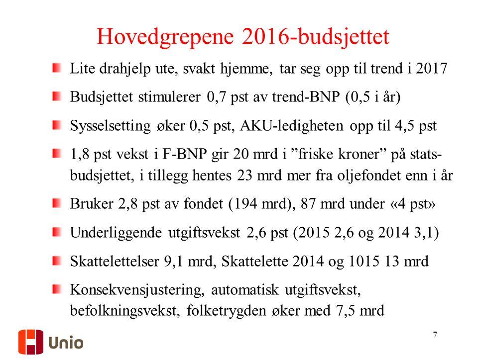 Hovedgrepene 2016-budsjettet Lite drahjelp ute, svakt hjemme, tar seg opp til trend i 2017 Budsjettet stimulerer 0,7 pst av trend-BNP (0,5 i år) Sysselsetting øker 0,5 pst, AKU-ledigheten opp til 4,5 pst 1,8 pst vekst i F-BNP gir 20 mrd i friske kroner på stats- budsjettet, i tillegg hentes 23 mrd mer fra oljefondet enn i år Bruker 2,8 pst av fondet (194 mrd), 87 mrd under «4 pst» Underliggende utgiftsvekst 2,6 pst (2015 2,6 og 2014 3,1) Skattelettelser 9,1 mrd, Skattelette 2014 og 1015 13 mrd Konsekvensjustering, automatisk utgiftsvekst, befolkningsvekst, folketrygden øker med 7,5 mrd 7
