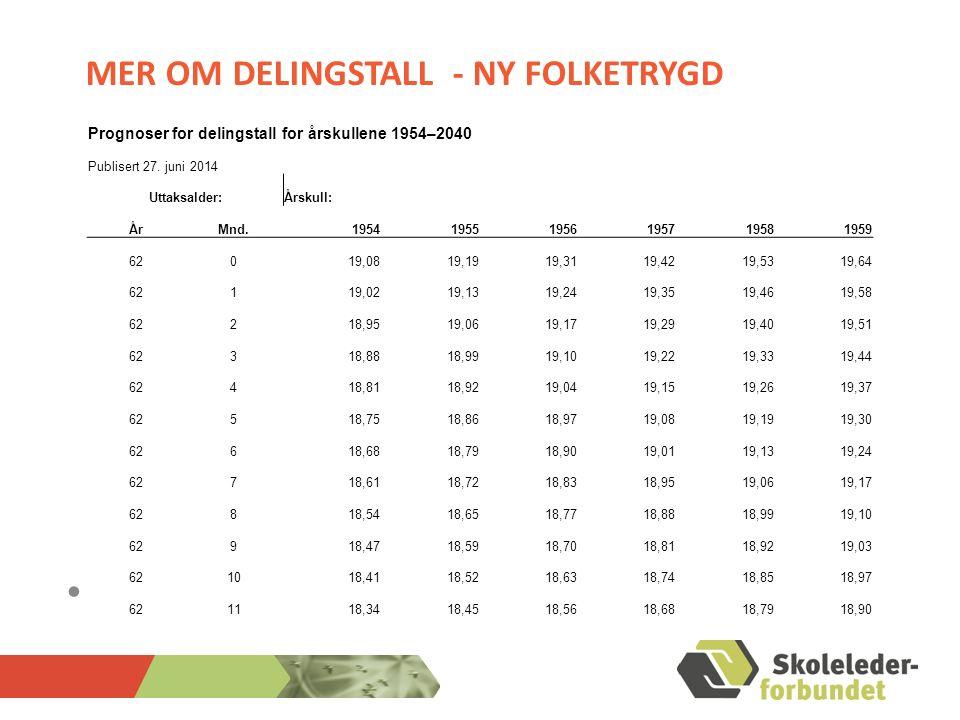 MER OM DELINGSTALL - NY FOLKETRYGD Prognoser for delingstall for årskullene 1954–2040 Publisert 27. juni 2014 Uttaksalder:Årskull: ÅrMnd.1954195519561