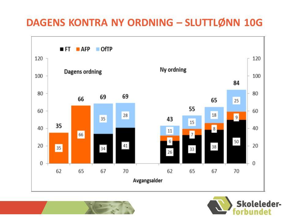 DAGENS KONTRA NY ORDNING – SLUTTLØNN 10G