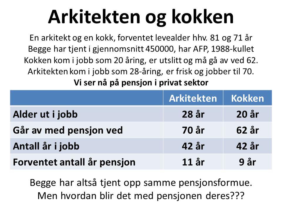Slik blir pensjonen i privat sektor 1988-kullet pensj + AFP Gj.sn.