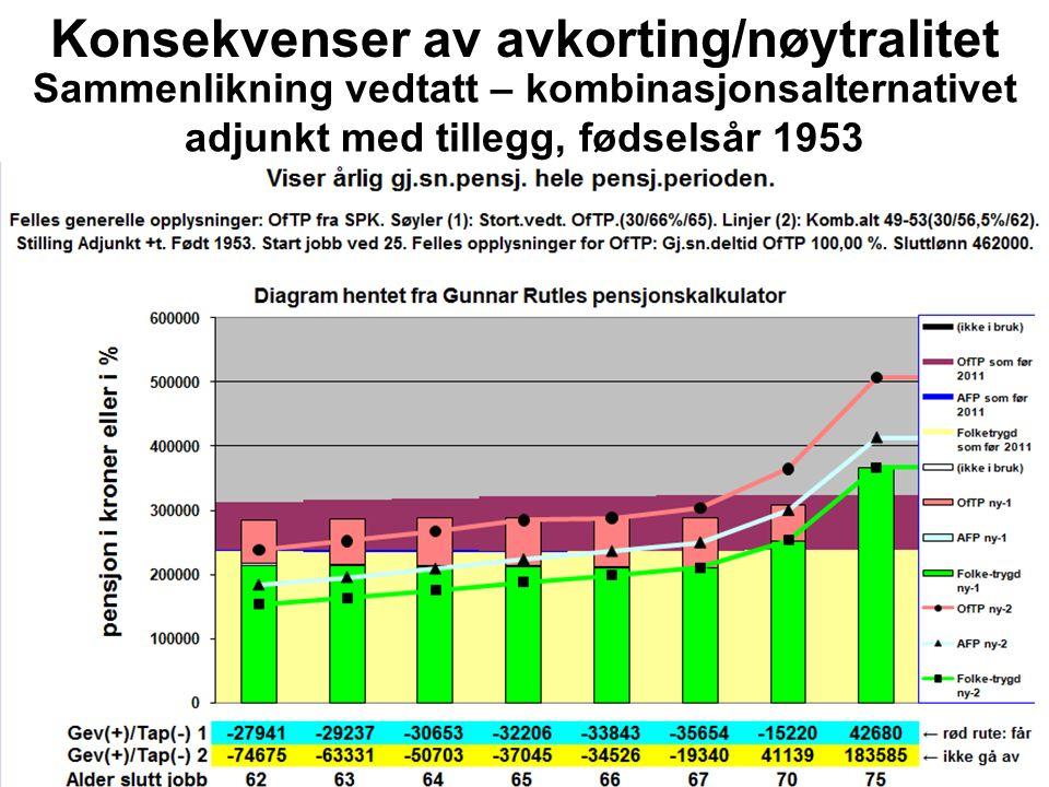 Konsekvenser av avkorting/nøytralitet Sammenlikning vedtatt – kombinasjonsalternativet adjunkt med tillegg, fødselsår 1953