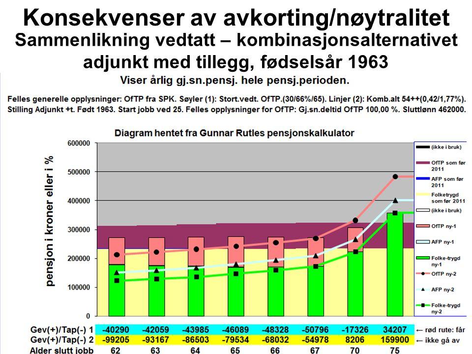 Sammenlikning vedtatt – kombinasjonsalternativet adjunkt med tillegg, fødselsår 1963 Konsekvenser av avkorting/nøytralitet