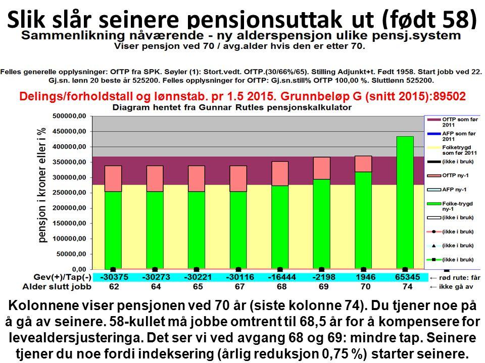Slik slår seinere pensjonsuttak ut (født 58) Delings/forholdstall og lønnstab.