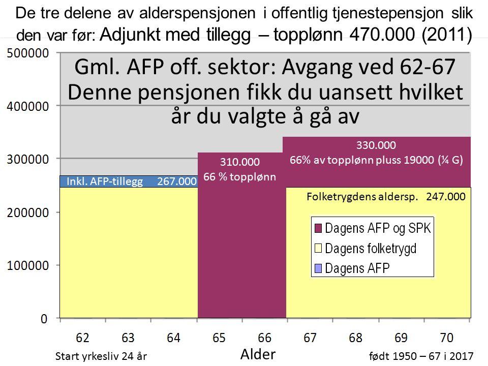 310.000 66 % topplønn Folketrygdens aldersp.