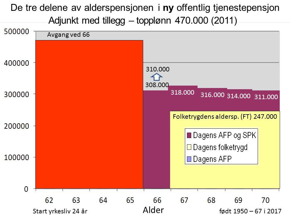 66 % topplønn Adjunkt med tillegg – topplønn 470.000 (2011) Start yrkesliv 24 årfødt 1950 – 67 i 2017 Alder AFP 267.000 316.000 314.000 311.000 318.000 Avgang ved 67 Lønn 470.000 De tre delene av alderspensjonen i ny offentlig tjenestepensjon Som nevnt taper du en del på levealdersjusteringa ved avgang 67 og før.