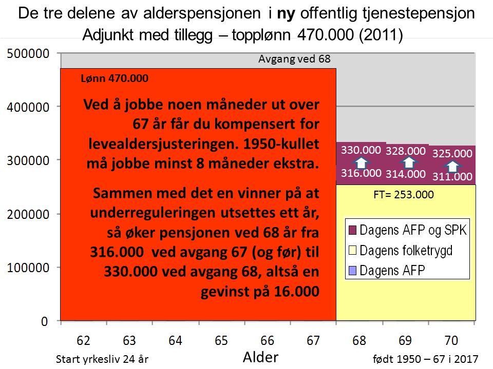 310.000 66 % topplønn Folketrygdens alderspensjon (FT) 247.000 Adjunkt med tillegg – topplønn 470.000 (2011) Start yrkesliv 24 årfødt 1950 – 67 i 2017 Alder Inkl.