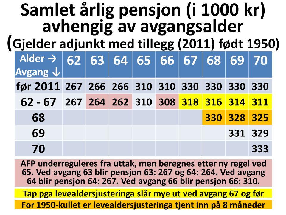 Samlet årlig pensjon (i 1000 kr) avhengig av avgangsalder ( Gjelder adjunkt med tillegg (2011) født 1950) Alder → Avgang ↓ 626364656667686970 før 2011 267266 310 330 62 - 67 267264262310308318316314311 68 330328325 69 331329 70 333 Tap pga levealdersjusteringa slår mye ut ved avgang 67 og før For 1950-kullet er levealdersjusteringa tjent inn på 8 måneder AFP underreguleres fra uttak, men beregnes etter ny regel ved 65.