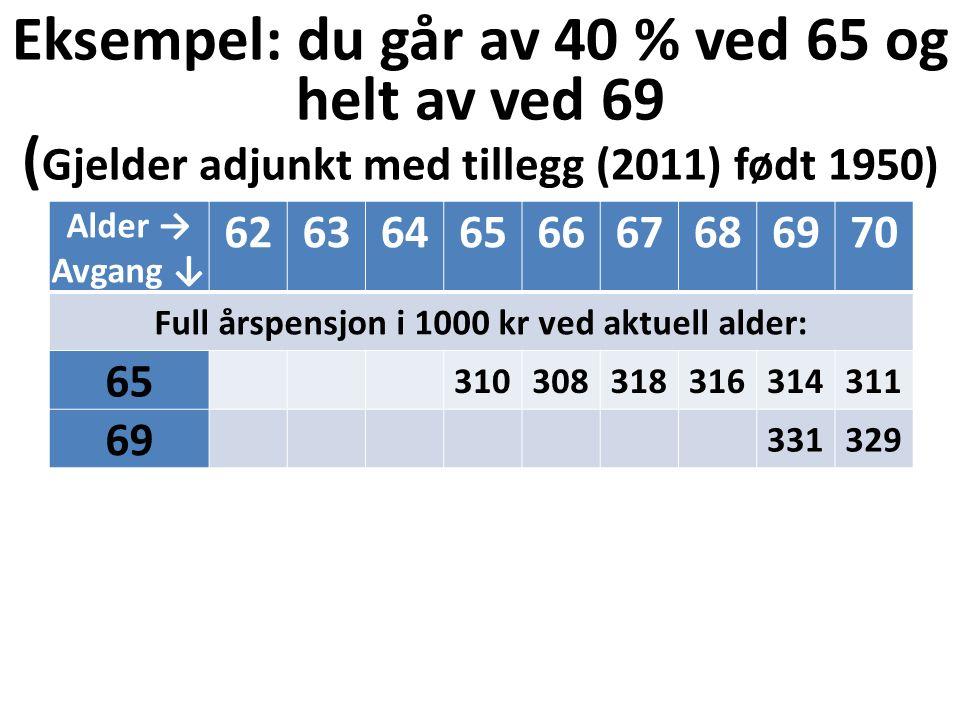 Eksempel: du går av 40 % ved 65 og helt av ved 69 ( Gjelder adjunkt med tillegg (2011) født 1950) Alder → Avgang ↓ 626364656667686970 Full årspensjon i 1000 kr ved aktuell alder: 65 310308318316314311 69 331329