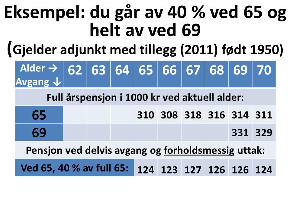 Eksempel: du går av 40 % ved 65 og helt av ved 69 ( Gjelder adjunkt med tillegg (2011) født 1950) Alder → Avgang ↓ 626364656667686970 Full årspensjon i 1000 kr ved aktuell alder: 65 310308318316314311 69 331329 Pensjon ved delvis avgang og forholdsmessig uttak: Ved 65, 40 % av full 65: 124123127126 124