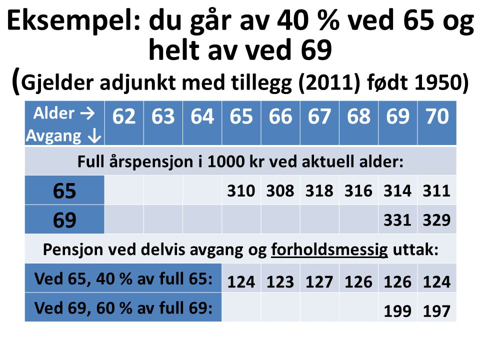 Eksempel: du går av 40 % ved 65 og helt av ved 69 ( Gjelder adjunkt med tillegg (2011) født 1950) Alder → Avgang ↓ 626364656667686970 Full årspensjon i 1000 kr ved aktuell alder: 65 310308318316314311 69 331329 Pensjon ved delvis avgang og forholdsmessig uttak: Ved 65, 40 % av full 65: 124123127126 124 Ved 69, 60 % av full 69: 199197 Samlet: 124123127126324322