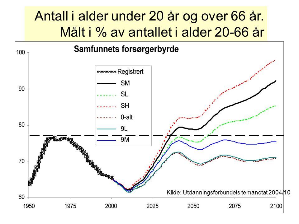 Kilde: Utdanningsforbundets temanotat 2004/10 Antall i alder under 20 år og over 66 år.