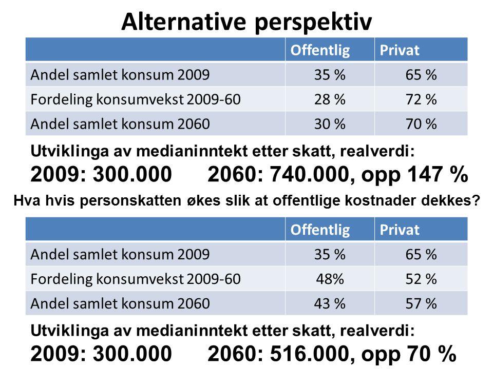 Manifest analyse har beregnet hva som vil skje hvis vi øker personskatten slik at vi dekker opp for de økte offentlige utgiftene.