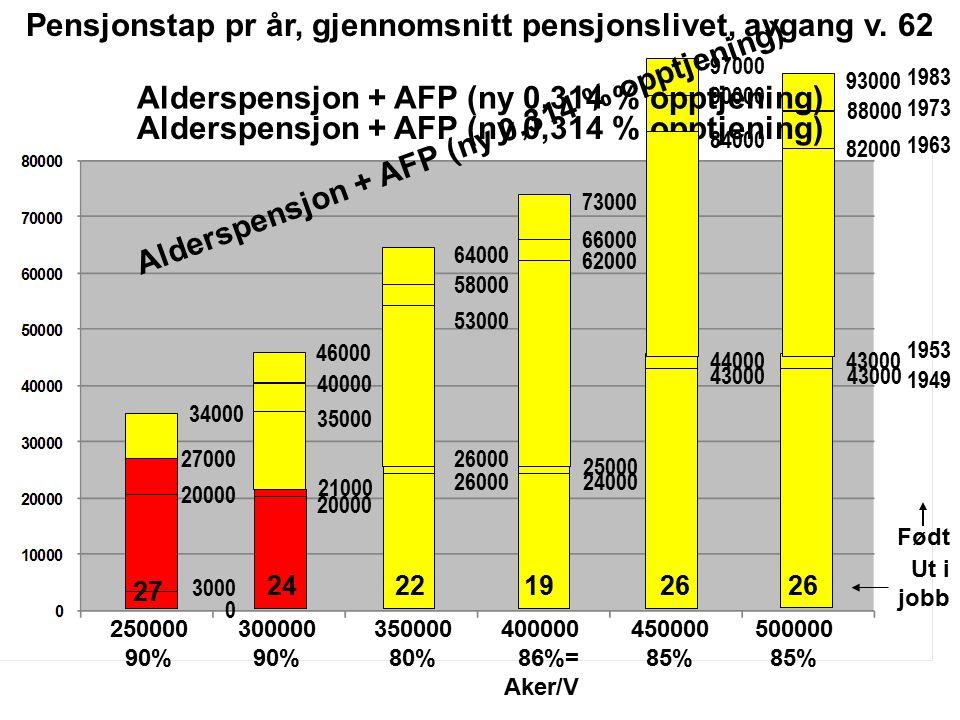 Født 1949 0 21000 26000 25000 4400043000 1953 3000 27000 40000 58000 66000 90000 88000 1973 34000 46000 64000 73000 97000 93000 1983 Pensjonstap pr år, gjennomsnitt pensjonslivet, avgang v.