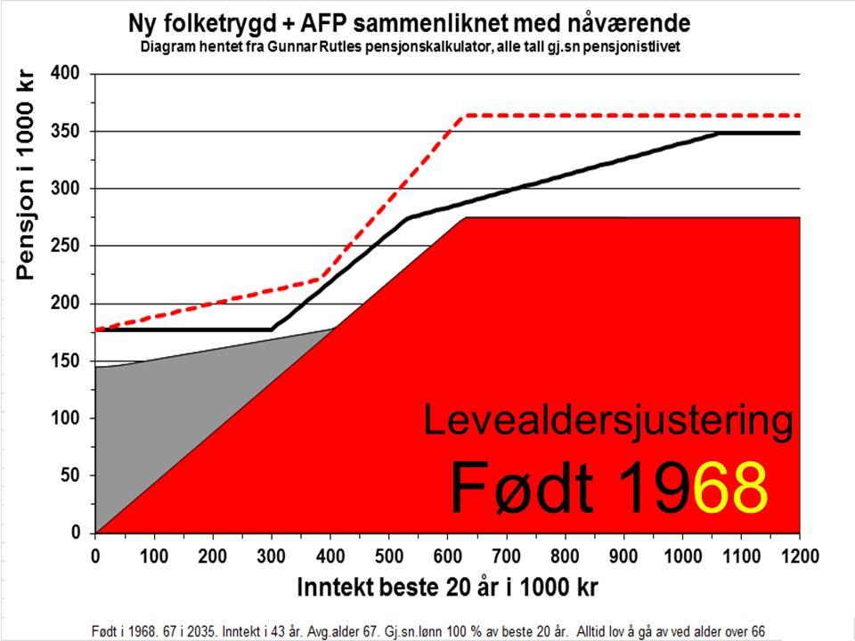 Levealdersjustering Født 1968
