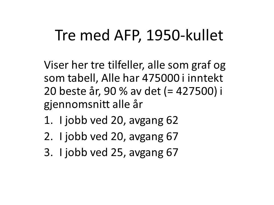 Tre med AFP, 1950-kullet Viser her tre tilfeller, alle som graf og som tabell, Alle har 475000 i inntekt 20 beste år, 90 % av det (= 427500) i gjennomsnitt alle år 1.I jobb ved 20, avgang 62 2.I jobb ved 20, avgang 67 3.I jobb ved 25, avgang 67