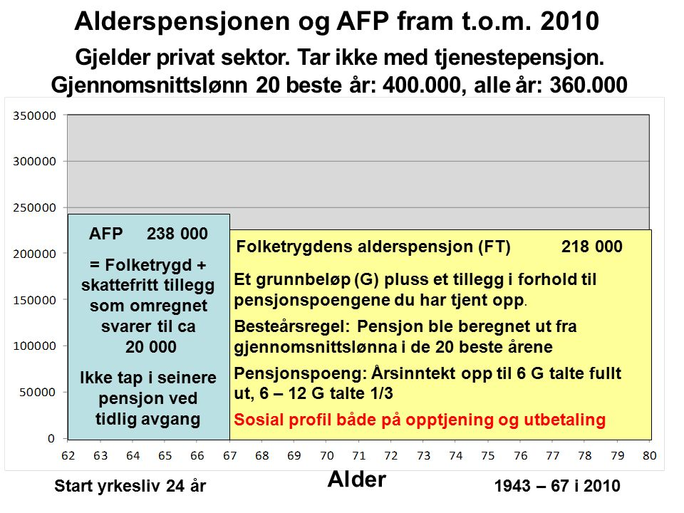 218 000 AFP 238 000 = Folketrygd + skattefritt tillegg som omregnet svarer til ca 20 000 Ikke tap i seinere pensjon ved tidlig avgang Folketrygdens alderspensjon (FT) Alderspensjonen og AFP fram t.o.m.