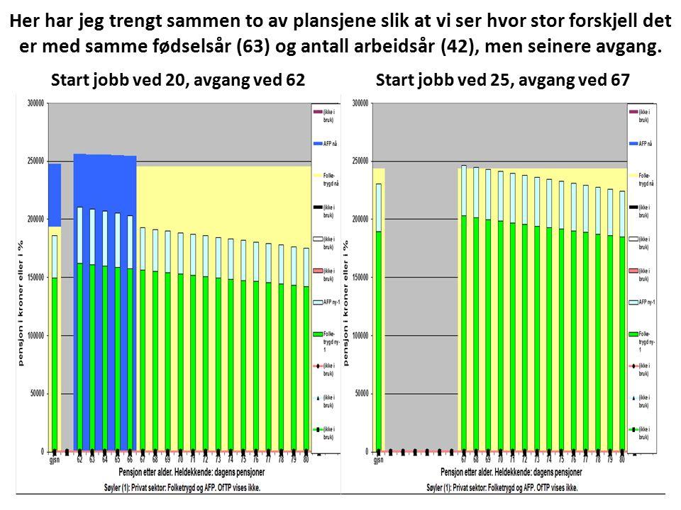 Her har jeg trengt sammen to av plansjene slik at vi ser hvor stor forskjell det er med samme fødselsår (63) og antall arbeidsår (42), men seinere avgang.