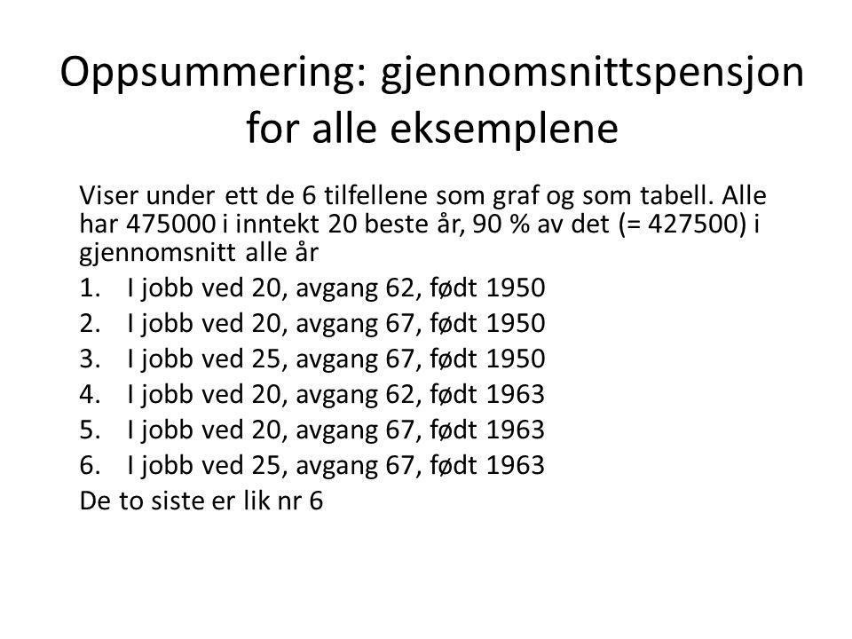 Oppsummering: gjennomsnittspensjon for alle eksemplene Viser under ett de 6 tilfellene som graf og som tabell.
