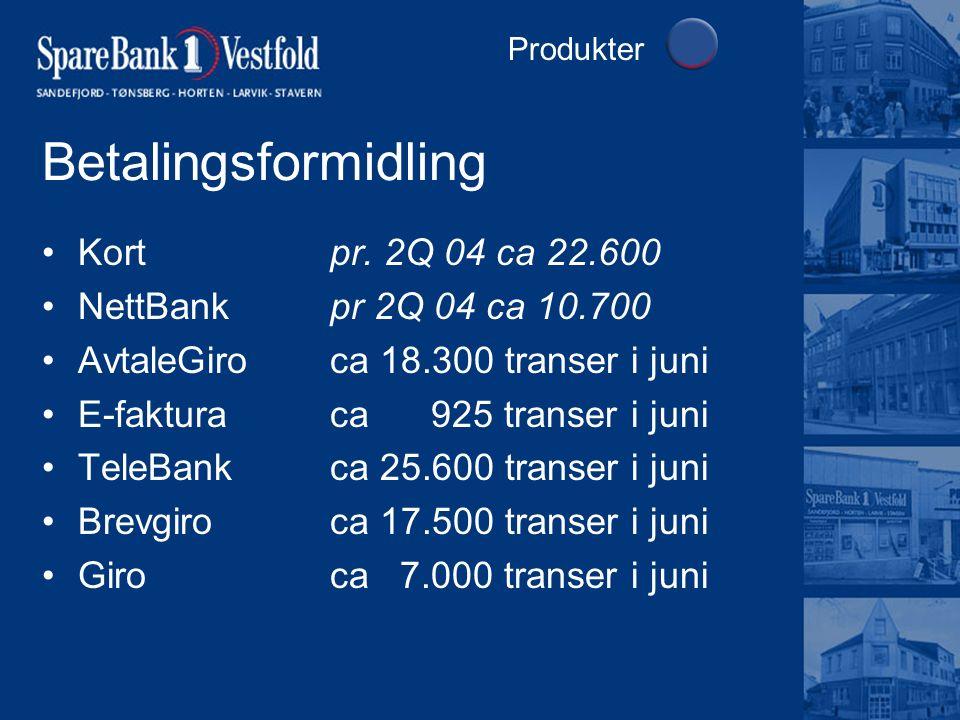 Betalingsformidling Produkter Kort pr. 2Q 04 ca 22.600 NettBankpr 2Q 04 ca 10.700 AvtaleGiroca 18.300 transer i juni E-fakturaca 925 transer i juni Te