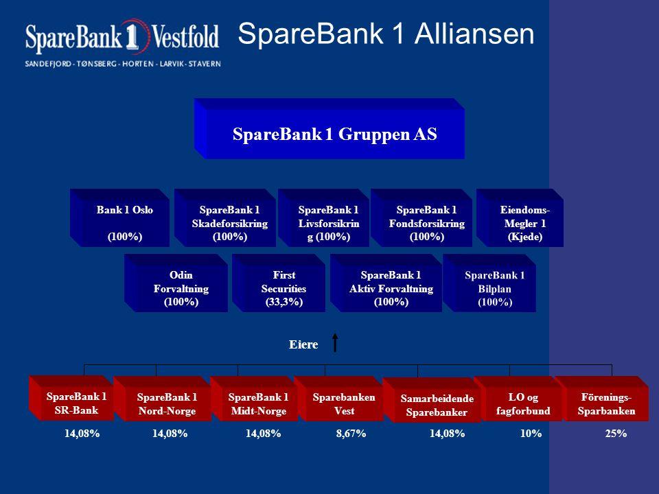 SpareBank 1 Alliansen SpareBank 1 Livsforsikrin g (100%) Eiere SpareBank 1 Skadeforsikring (100%) Bank 1 Oslo (100%) SpareBank 1 Fondsforsikring (100%) Eiendoms- Megler 1 (Kjede) SpareBank 1 Bilplan (100%) First Securities (33,3%) SpareBank 1 Aktiv Forvaltning (100%) Förenings- Sparbanken Odin Forvaltning (100%) SpareBank 1 Gruppen AS LO og fagforbund Samarbeidende Sparebanker Sparebanken Vest SpareBank 1 Midt-Norge SpareBank 1 Nord-Norge 14,08% 14,08% 14,08% 8,67% 14,08% 10% 25% SpareBank 1 SR-Bank