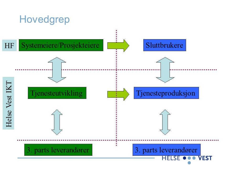 Hovedgrep TjenesteutviklingTjenesteproduksjon SluttbrukereSystemeiere/Prosjekteiere HF Helse Vest IKT 3.