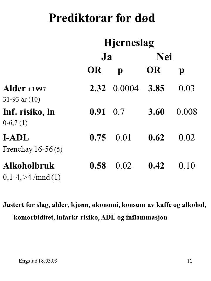Engstad 18.03.0311 Prediktorar for død Hjerneslag Ja Nei OR p OR p Justert for slag, alder, kjønn, økonomi, konsum av kaffe og alkohol, komorbiditet, infarkt-risiko, ADL og inflammasjon Alder i 1997 2.32 0.0004 3.85 0.03 31-93 år (10) Inf.