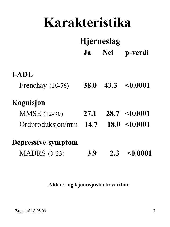 Engstad 18.03.035 Karakteristika Hjerneslag Ja Neip-verdi I-ADL Frenchay (16-56) 38.0 43.3<0.0001 Kognisjon MMSE (12-30) 27.1 28.7<0.0001 Ordproduksjon/min 14.7 18.0<0.0001 Depressive symptom MADRS (0-23) 3.9 2.3 <0.0001 Alders- og kjønnsjusterte verdiar