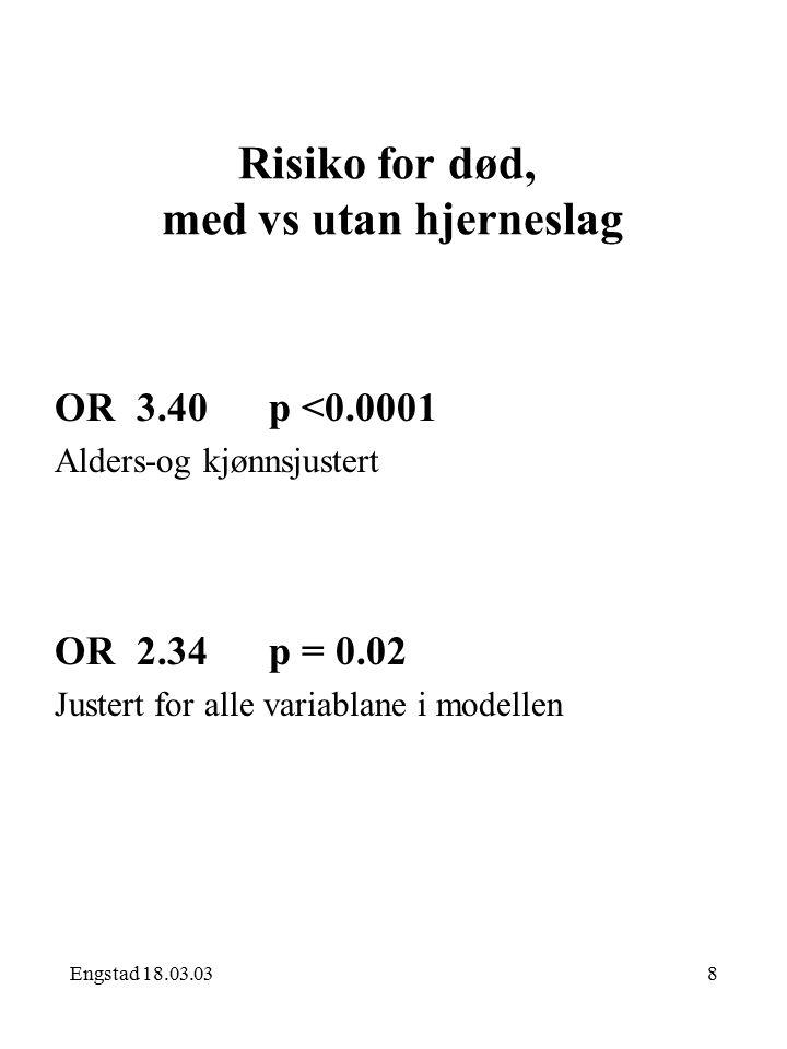 Engstad 18.03.038 Risiko for død, med vs utan hjerneslag OR 3.40 p <0.0001 Alders-og kjønnsjustert OR 2.34 p = 0.02 Justert for alle variablane i modellen
