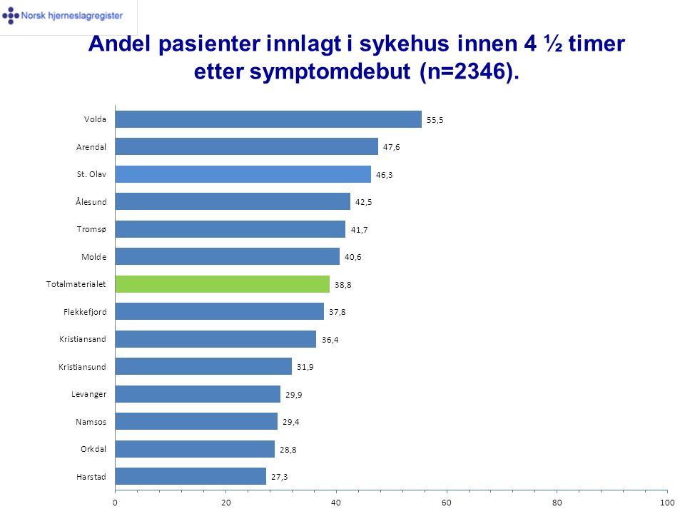 Andel pasienter innlagt i sykehus innen 4 ½ timer etter symptomdebut (n=2346).