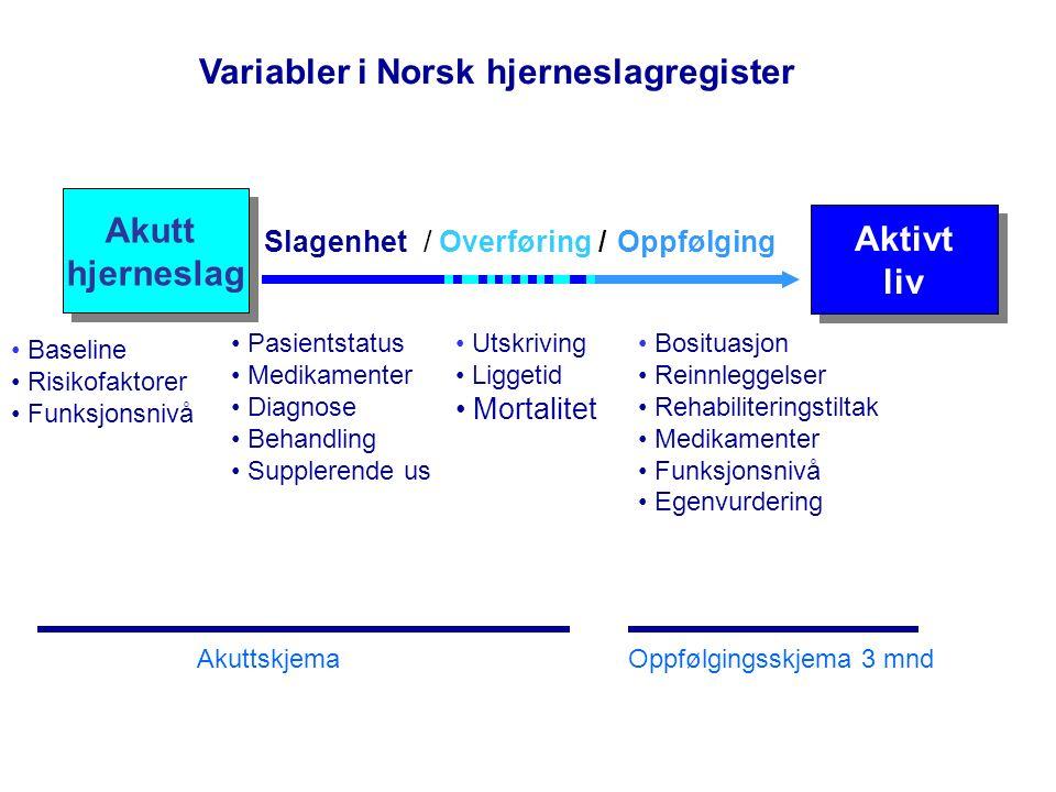Andel innlagt innen 3 timer fra debut- Slagenheten St Olav Før FAST kampanjen 2010 Etter FAST kampanjen-2012 Data fra norsk hjerneslagregister kan benyttes til å evaluere informasjonskampanjer