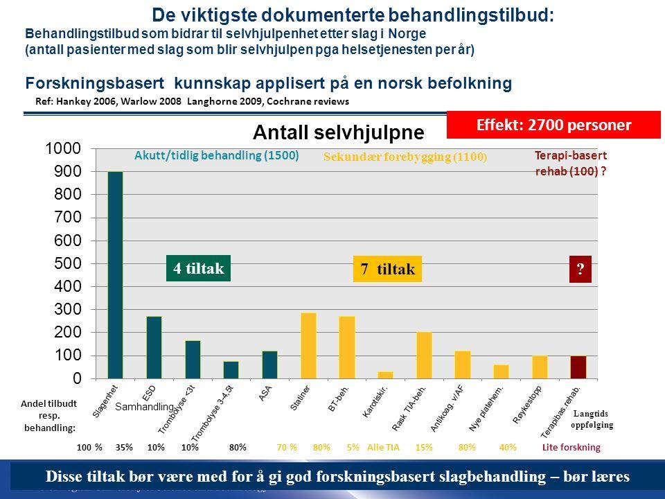 51 17.09.2016| 51 De viktigste dokumenterte behandlingstilbud: Behandlingstilbud som bidrar til selvhjulpenhet etter slag i Norge (antall pasienter med slag som blir selvhjulpen pga helsetjenesten per år) Forskningsbasert kunnskap applisert på en norsk befolkning Ref: Hankey 2006, Warlow 2008 Langhorne 2009, Cochrane reviews 100 % 35% 10% 10% 80% 70 % 80% 5% Alle TIA 15% 80% 40% Lite forskning Andel tilbudt resp.
