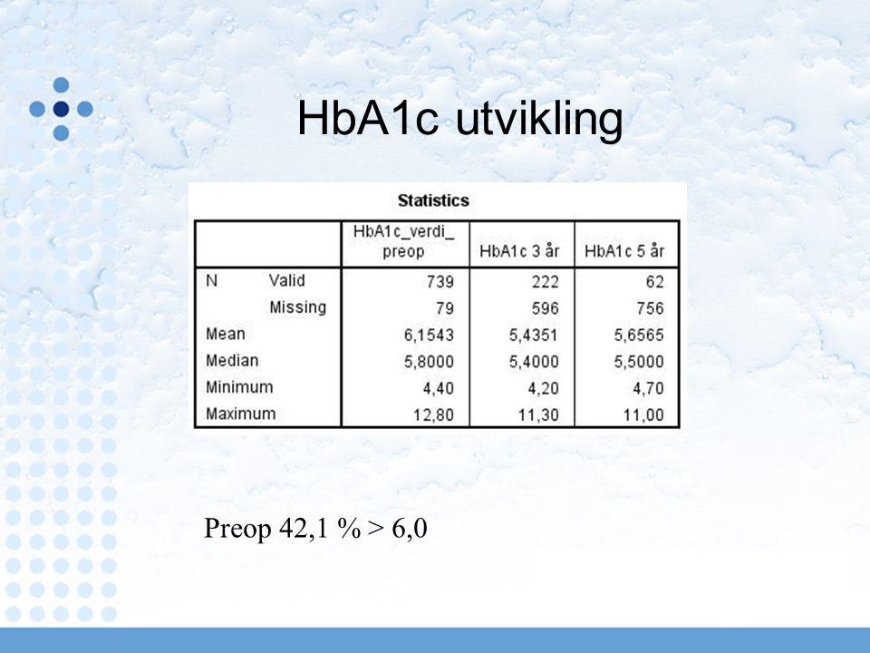 HbA1c utvikling Preop 42,1 % > 6,0