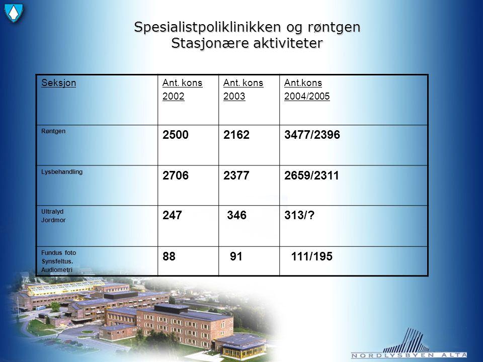 Spesialistpoliklinikken og røntgen Stasjonære aktiviteter SeksjonAnt.