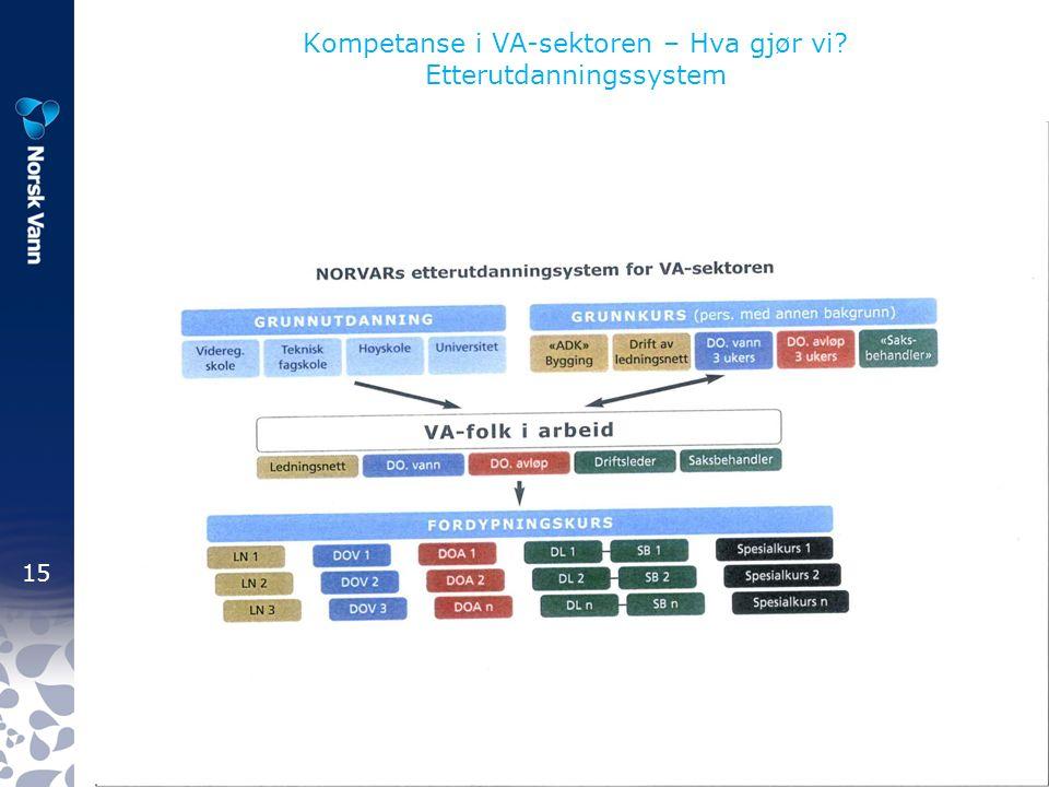 15 Fagkonferanse for VA- sektoren 31. mars – 1.