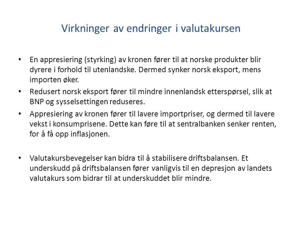 Virkninger av endringer i valutakursen En appresiering (styrking) av kronen fører til at norske produkter blir dyrere i forhold til utenlandske. Derme